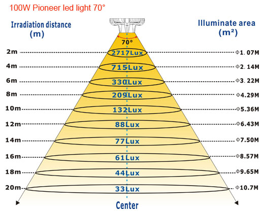 100W-Pioneer-led-light-70