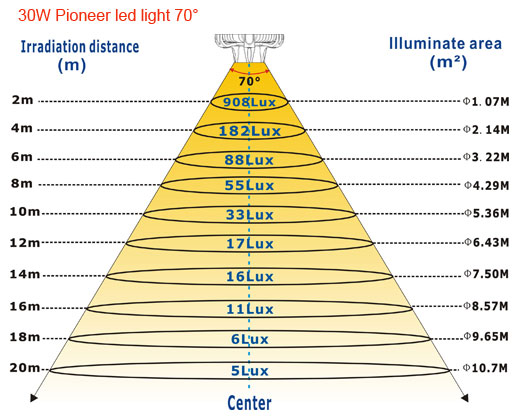 30W-Pioneer-led-light-70