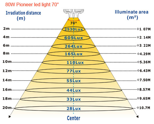 80W-Pioneer-led-light-70
