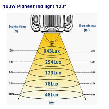Pioneer-120-100W