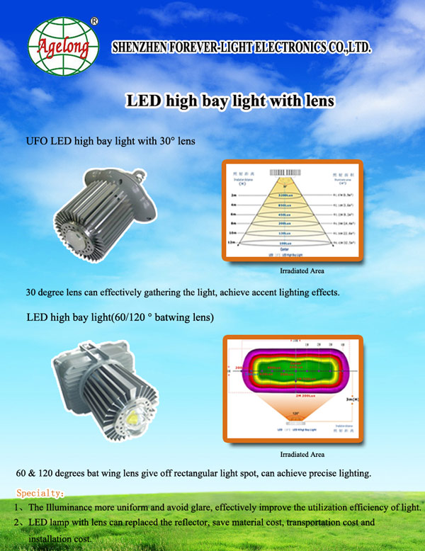 New Products–LED High Bay and Flood Light with Optical Lens