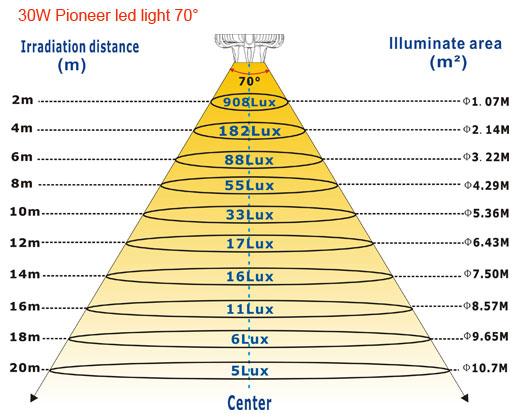 30W-Pioneer-led-light-70