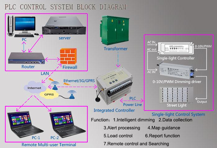 led-street-lights-smart-plc